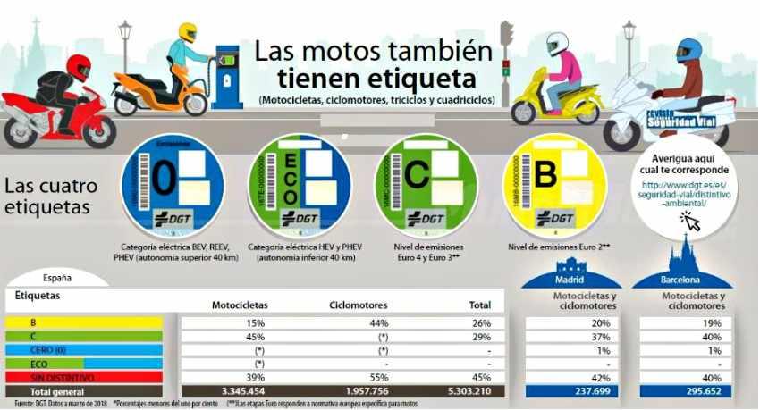 Las motos y ciclomotores disponen ya de etiquetas medioambientales
