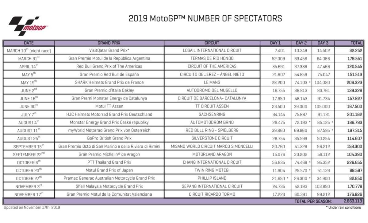El GP de Valencia el que más asistentes registra en España